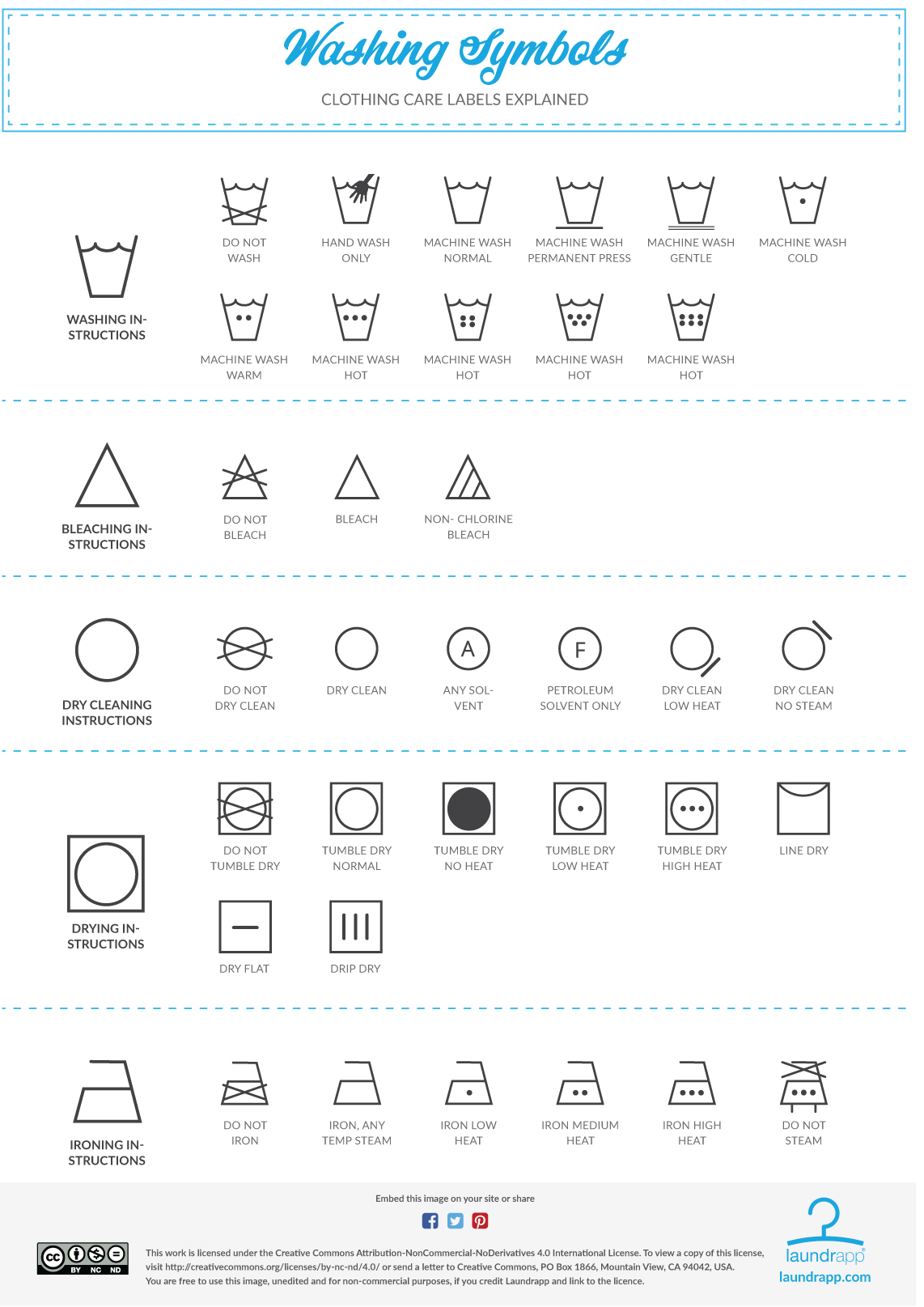 This is a graphic of Printable Laundry Symbols regarding modern day